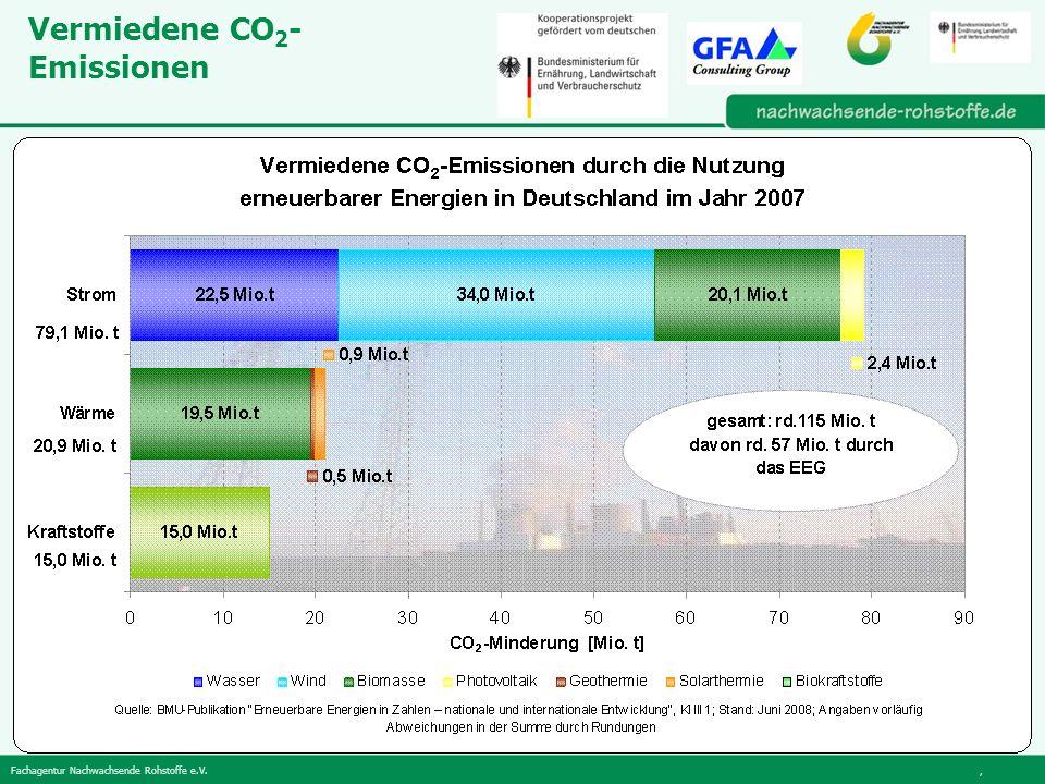 Fachagentur Nachwachsende Rohstoffe e.V., Vermiedene CO 2 - Emissionen