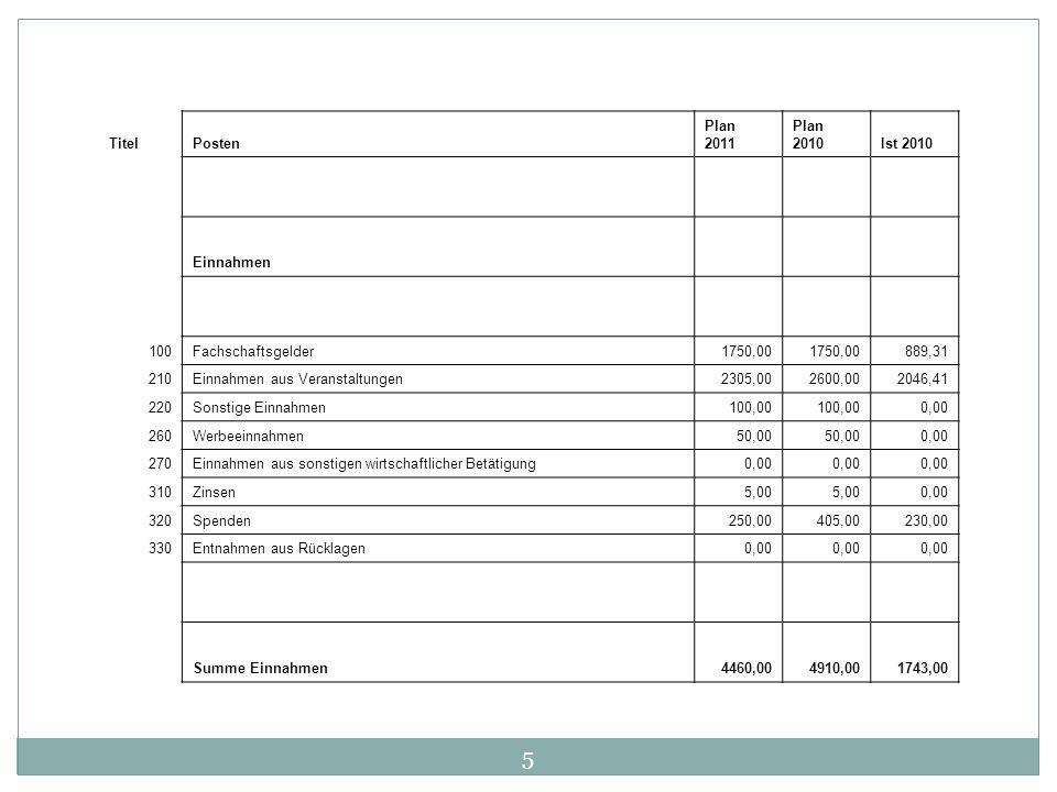 TitelPosten Plan 2011 Plan 2010Ist 2010 Einnahmen 100Fachschaftsgelder1750,00 889,31 210Einnahmen aus Veranstaltungen2305,002600,002046,41 220Sonstige
