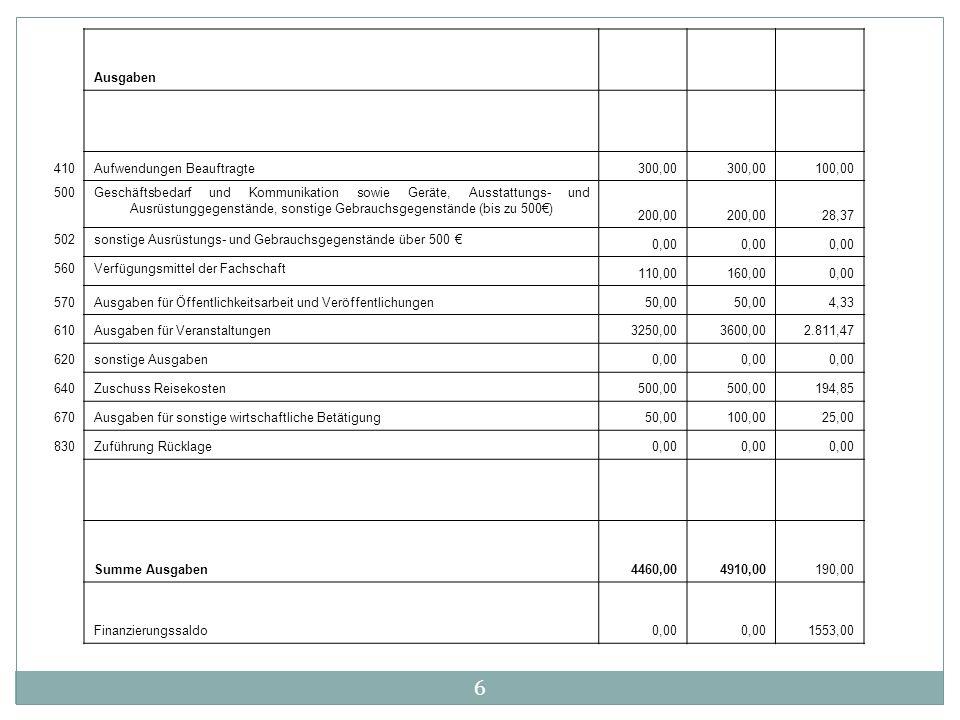 6 Ausgaben 410Aufwendungen Beauftragte300,00 100,00 500Geschäftsbedarf und Kommunikation sowie Geräte, Ausstattungs- und Ausrüstunggegenstände, sonsti