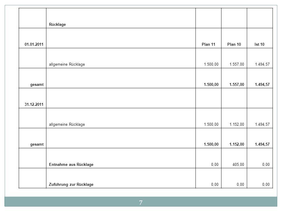 7 Rücklage 01.01.2011 Plan 11Plan 10Ist 10 allgemeine Rücklage1.500,001.557,001.494,57 gesamt 1.500,001.557,001.494,57 31.12.2011 allgemeine Rücklage1