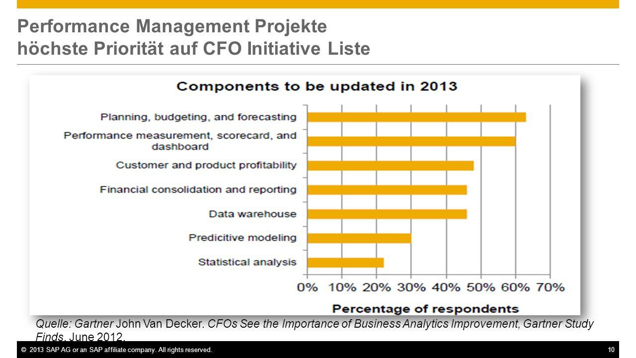 ©2013 SAP AG or an SAP affiliate company. All rights reserved.10 Performance Management Projekte höchste Priorität auf CFO Initiative Liste Quelle: Ga