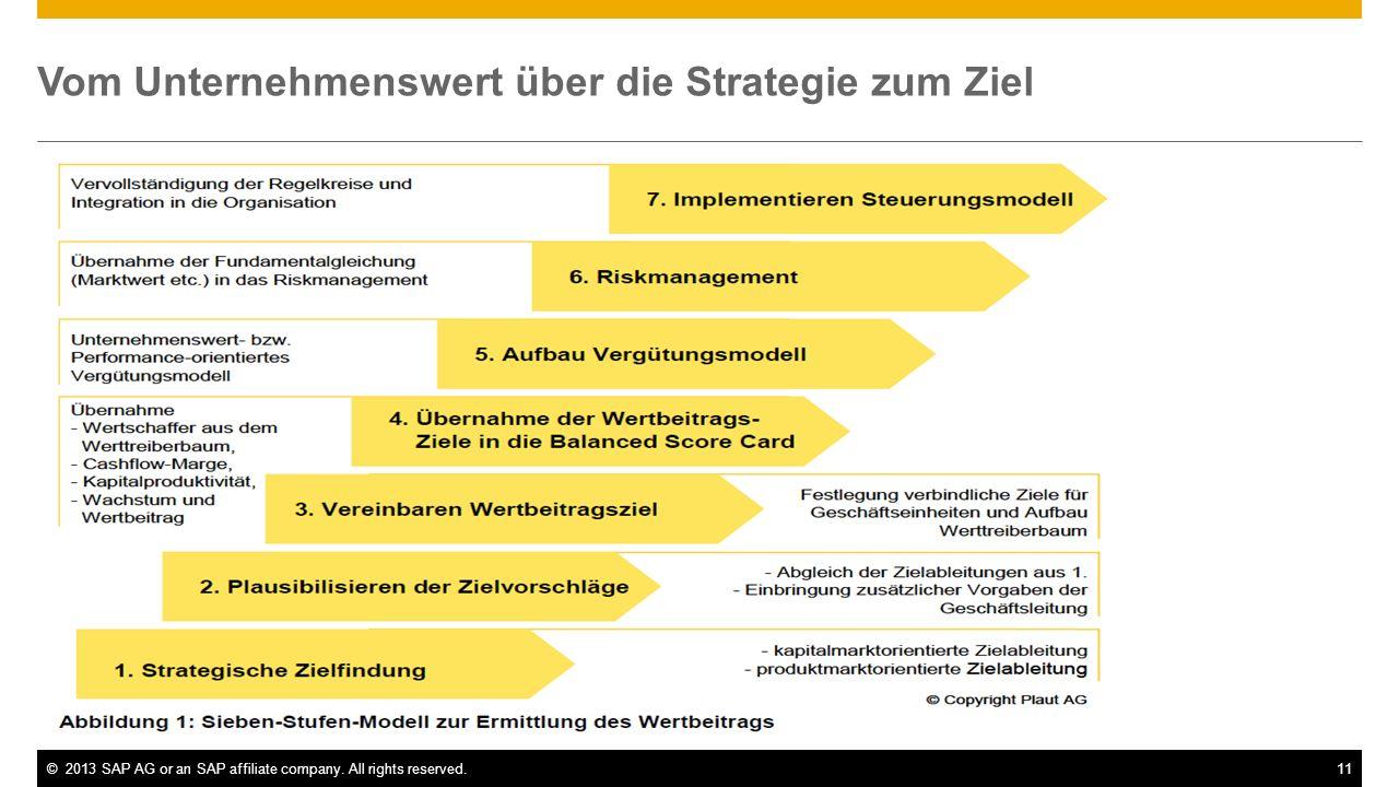 ©2013 SAP AG or an SAP affiliate company. All rights reserved.11 Vom Unternehmenswert über die Strategie zum Ziel