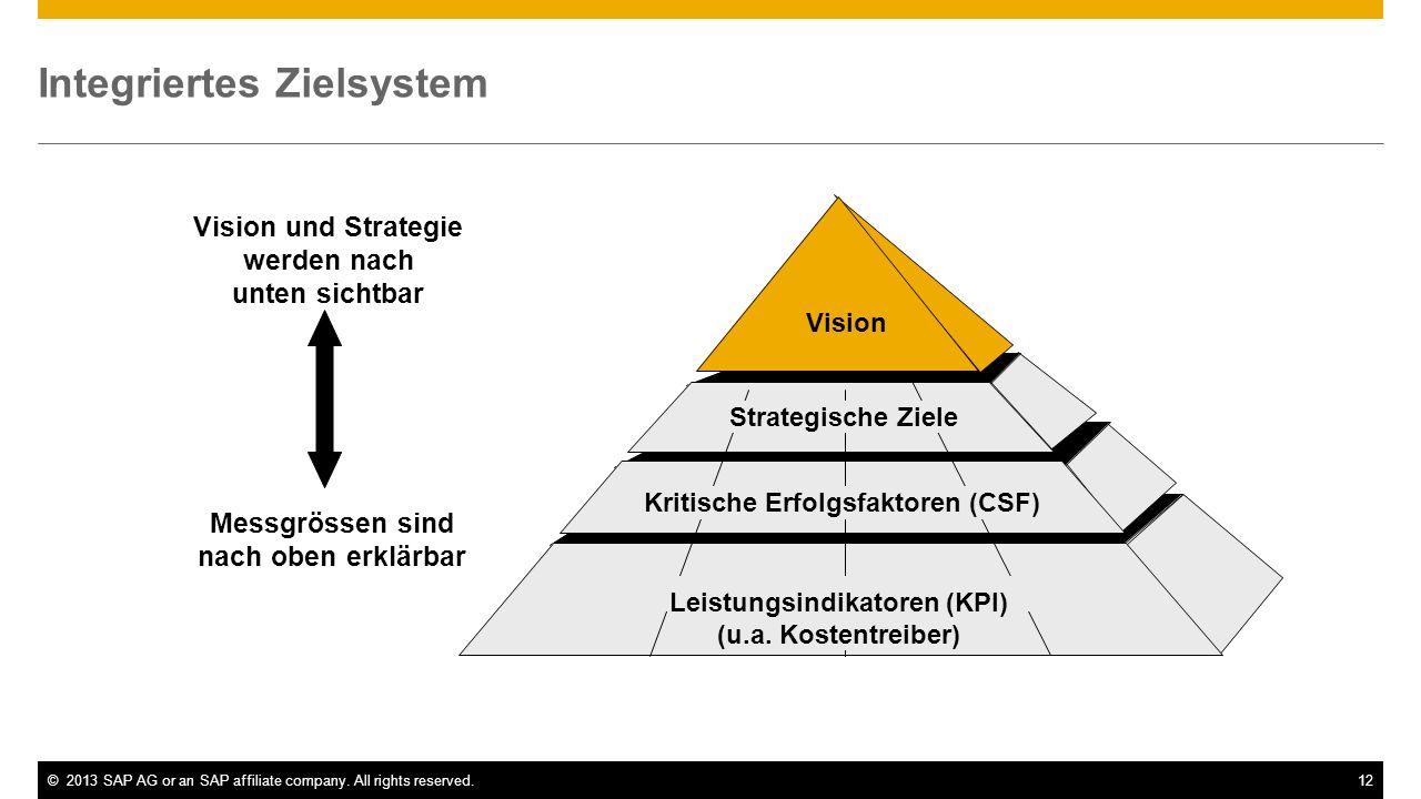 ©2013 SAP AG or an SAP affiliate company. All rights reserved.12 Integriertes Zielsystem Vision Kritische Erfolgsfaktoren (CSF) Leistungsindikatoren (