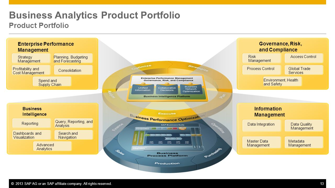 ©2013 SAP AG or an SAP affiliate company. All rights reserved.13 Business Analytics Product Portfolio Product Portfolio Data IntegrationData Quality M