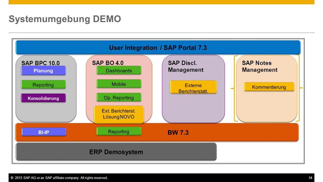 ©2013 SAP AG or an SAP affiliate company. All rights reserved.14 Systemumgebung DEMO SAP Notes Management SAP BPC 10.0 SAP BO 4.0 SAP Discl. Managemen