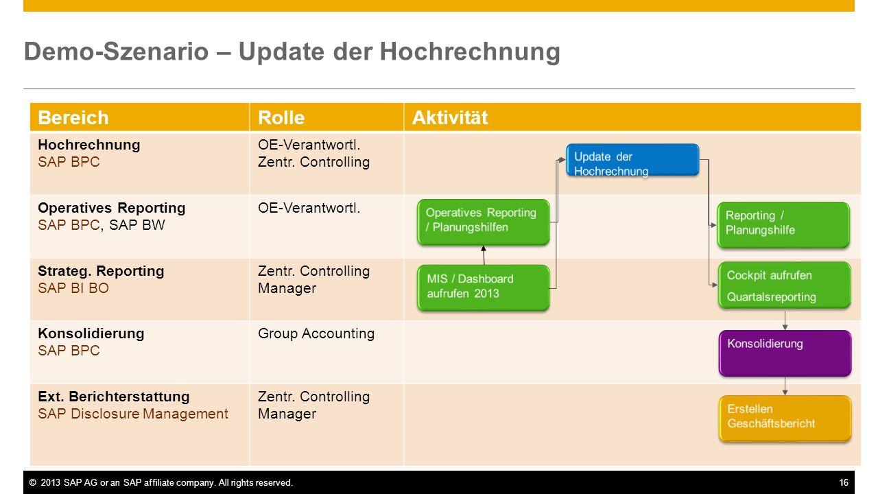 ©2013 SAP AG or an SAP affiliate company. All rights reserved.16 Demo-Szenario – Update der Hochrechnung BereichRolleAktivität Hochrechnung SAP BPC OE