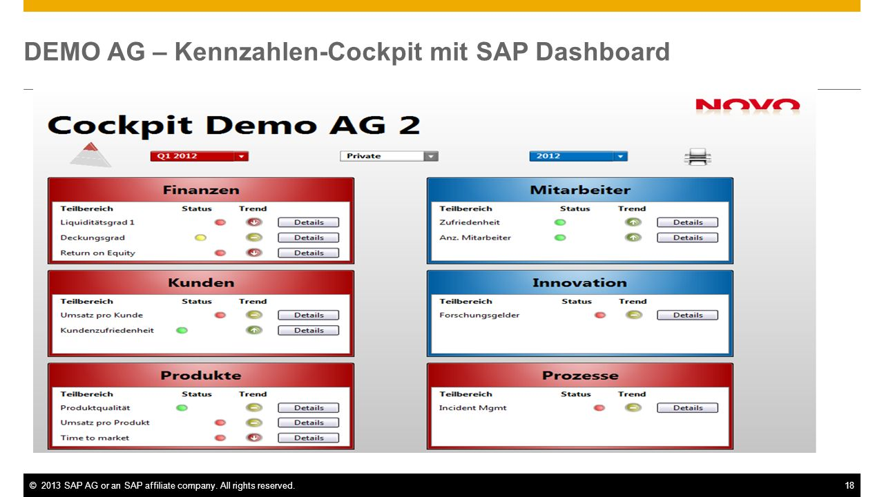 ©2013 SAP AG or an SAP affiliate company. All rights reserved.18 DEMO AG – Kennzahlen-Cockpit mit SAP Dashboard
