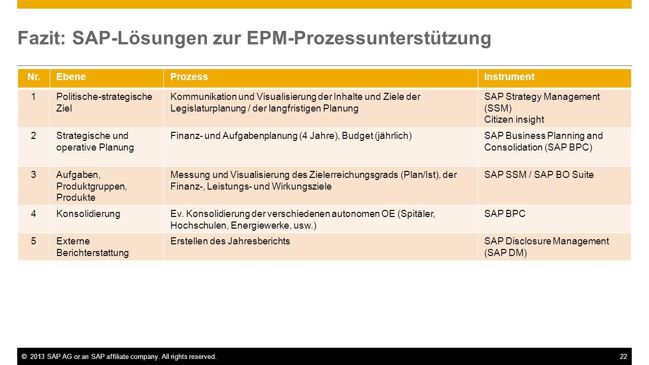 ©2013 SAP AG or an SAP affiliate company. All rights reserved.22 Nr.EbeneProzessInstrument 1Politische-strategische Ziel Kommunikation und Visualisier