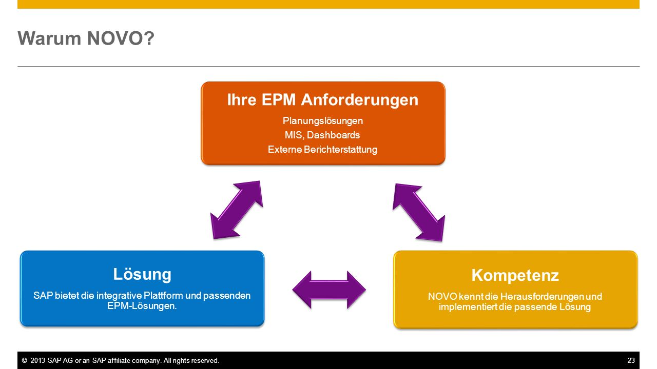©2013 SAP AG or an SAP affiliate company.All rights reserved.23 Warum NOVO.