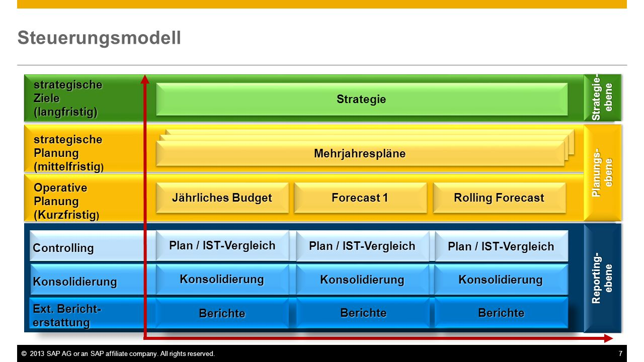 ©2013 SAP AG or an SAP affiliate company. All rights reserved.7 ebene Controlling Konsolidierung Ext. Bericht- erstattung Jährliches Budget Forecast 1