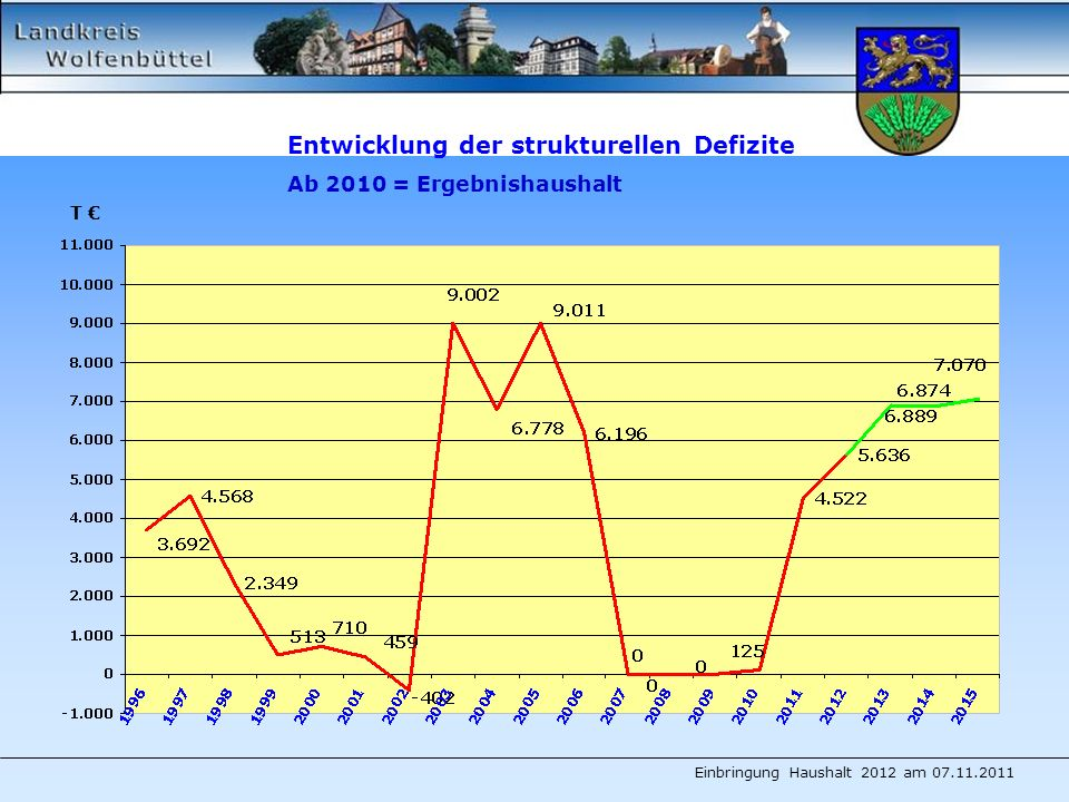 Entwicklung der strukturellen Defizite Ab 2010 = Ergebnishaushalt T Einbringung Haushalt 2012 am 07.11.2011