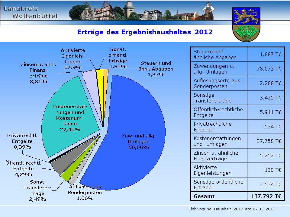 Erträge des Ergebnishaushaltes 2012 Steuern und ähnliche Abgaben 1.887 T Zuwendungen u.