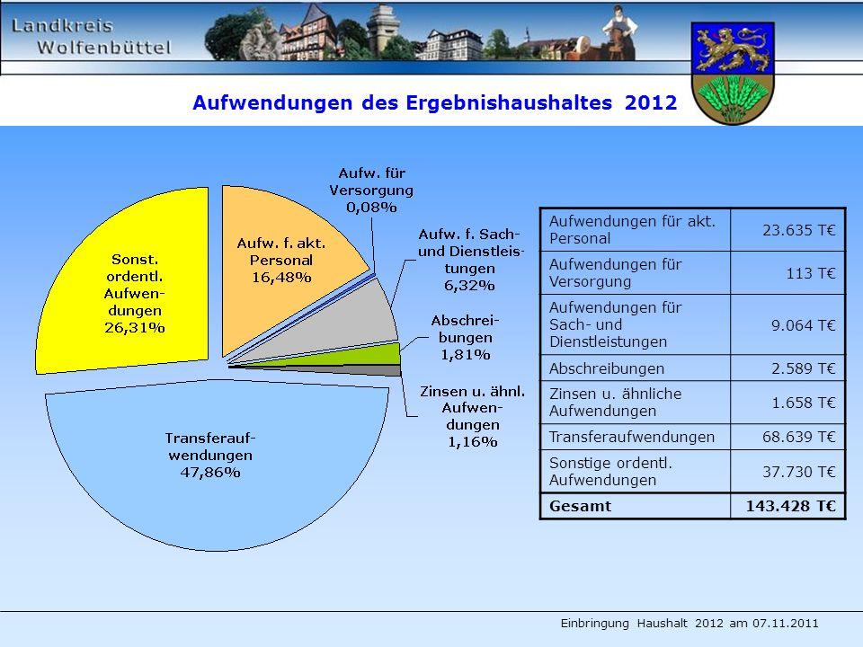 Aufwendungen des Ergebnishaushaltes 2012 Einbringung Haushalt 2012 am 07.11.2011 Aufwendungen für akt.