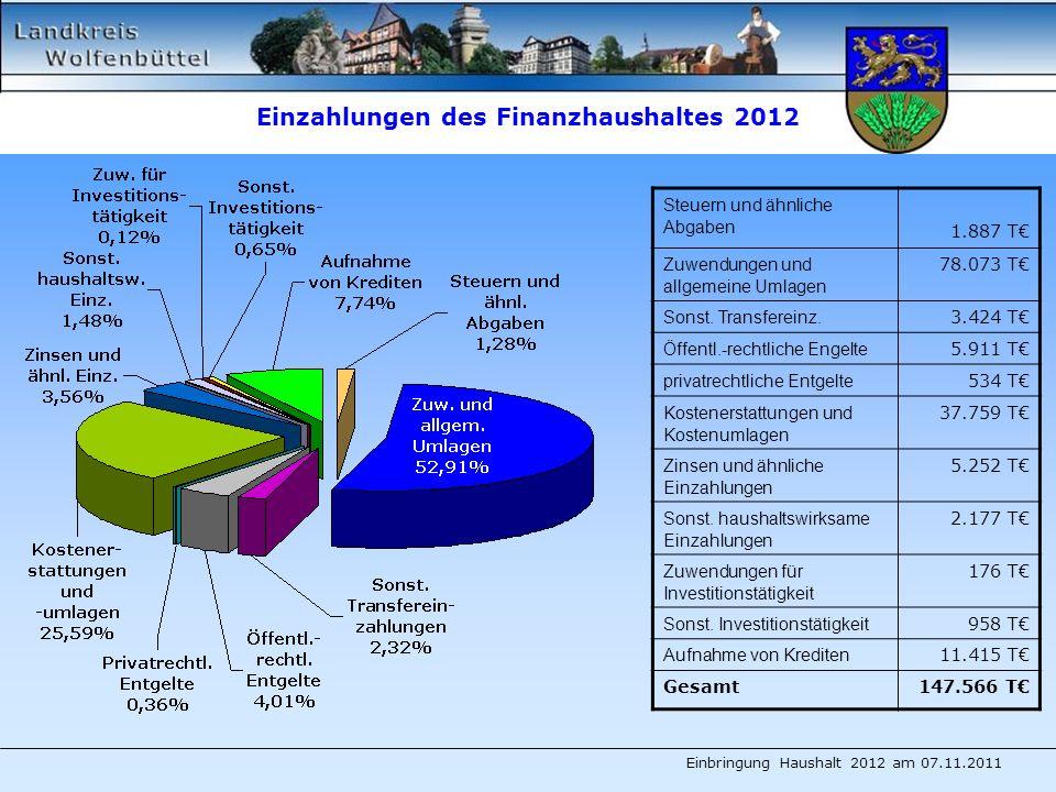 Einzahlungen des Finanzhaushaltes 2012 Steuern und ähnliche Abgaben 1.887 T Zuwendungen und allgemeine Umlagen 78.073 T Sonst.