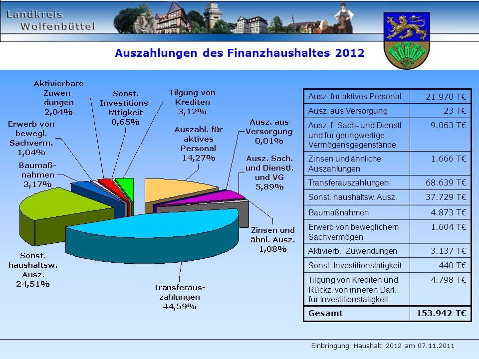 Auszahlungen des Finanzhaushaltes 2012 Ausz. für aktives Personal 21.970 T Ausz.