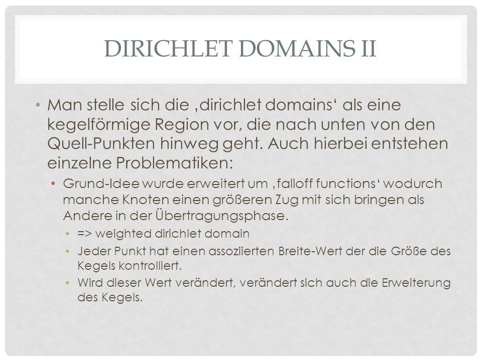 DIRICHLET DOMAINS II Man stelle sich die dirichlet domains als eine kegelförmige Region vor, die nach unten von den Quell-Punkten hinweg geht.