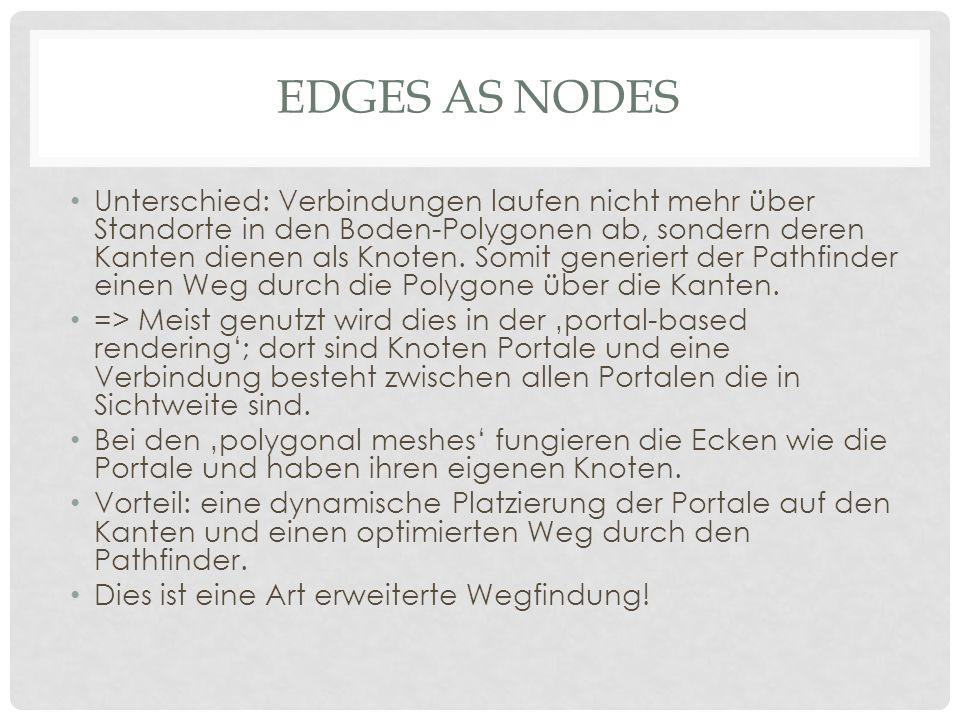 EDGES AS NODES Unterschied: Verbindungen laufen nicht mehr über Standorte in den Boden-Polygonen ab, sondern deren Kanten dienen als Knoten.