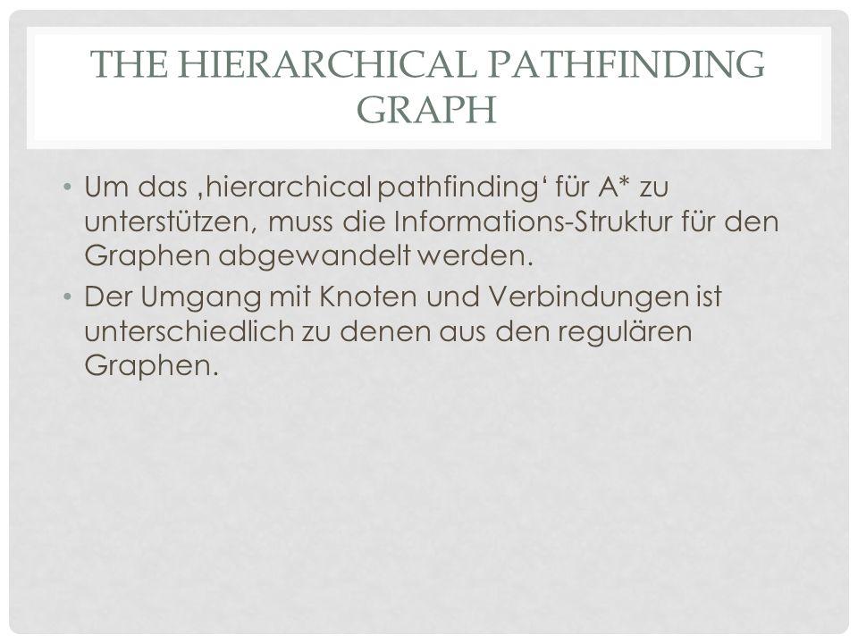 THE HIERARCHICAL PATHFINDING GRAPH Um das hierarchical pathfinding für A* zu unterstützen, muss die Informations-Struktur für den Graphen abgewandelt werden.