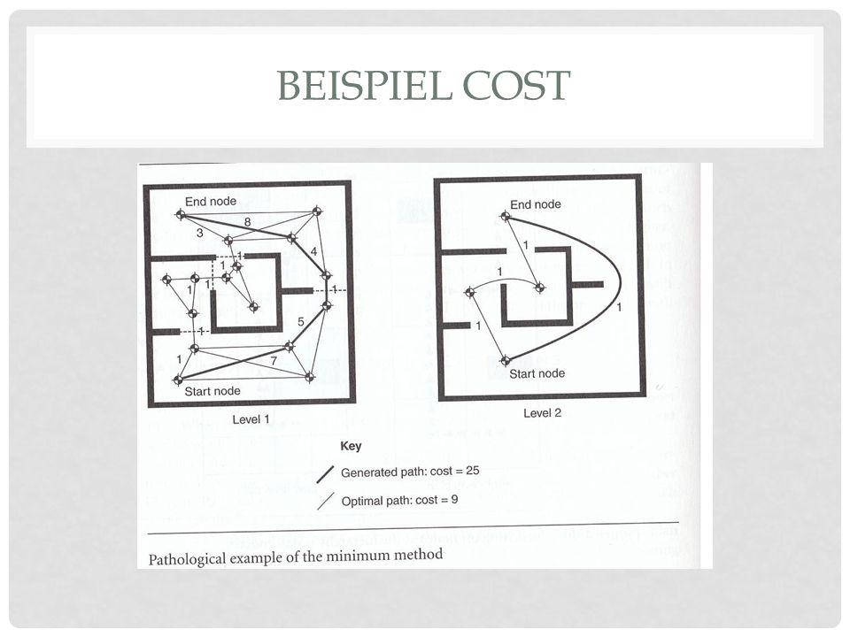 BEISPIEL COST
