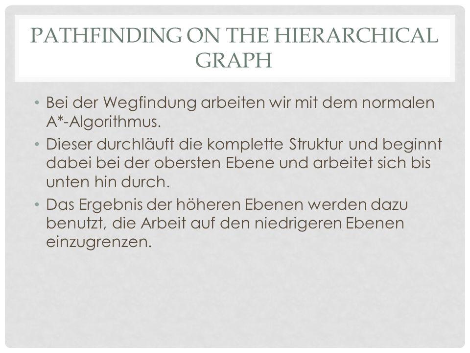 PATHFINDING ON THE HIERARCHICAL GRAPH Bei der Wegfindung arbeiten wir mit dem normalen A*-Algorithmus.
