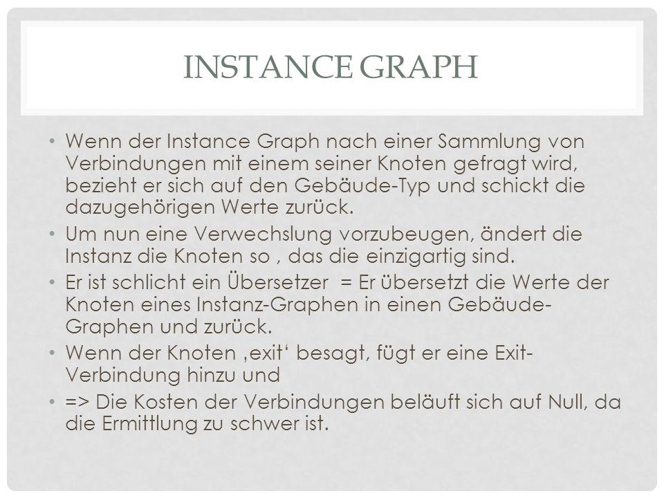 INSTANCE GRAPH Wenn der Instance Graph nach einer Sammlung von Verbindungen mit einem seiner Knoten gefragt wird, bezieht er sich auf den Gebäude-Typ und schickt die dazugehörigen Werte zurück.