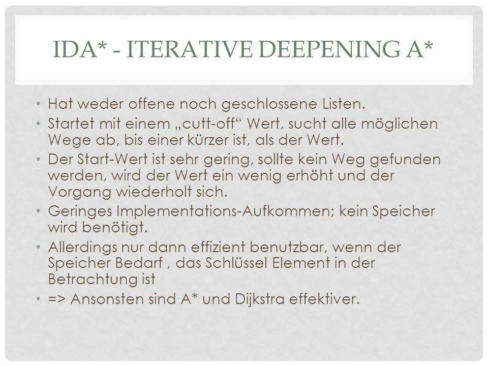 IDA* - ITERATIVE DEEPENING A* Hat weder offene noch geschlossene Listen.