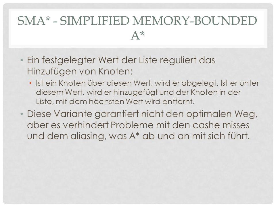 SMA* - SIMPLIFIED MEMORY-BOUNDED A* Ein festgelegter Wert der Liste reguliert das Hinzufügen von Knoten: Ist ein Knoten über diesen Wert, wird er abgelegt.