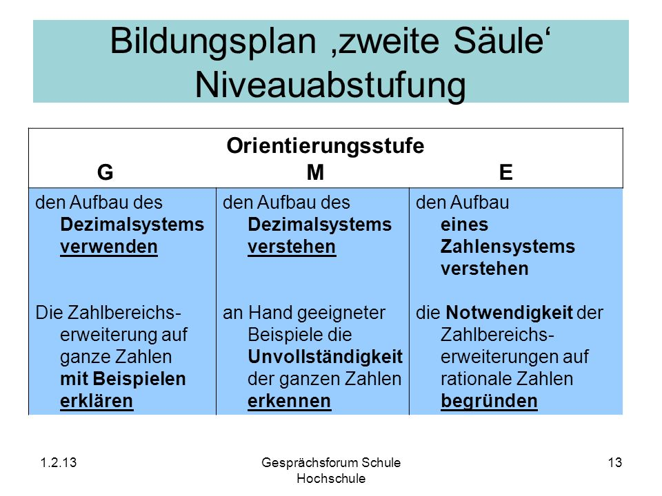 Bildungsplan zweite Säule Niveauabstufung Orientierungsstufe G ME den Aufbau des Dezimalsystems verwenden Die Zahlbereichs- erweiterung auf ganze Zahl