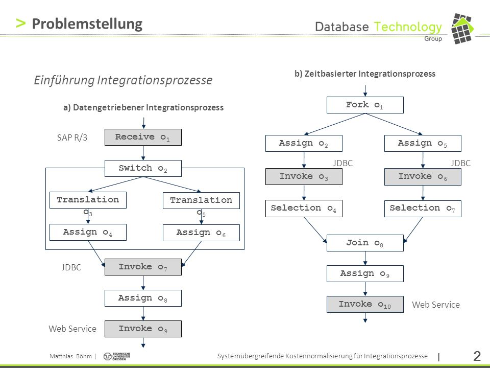 Matthias Böhm | Systemübergreifende Kostennormalisierung für Integrationsprozesse | 2 > Problemstellung Einführung Integrationsprozesse Invoke o 3 Fork o 1 Assign o 5 Assign o 2 Selection o 4 Join o 8 Assign o 9 Invoke o 10 Invoke o 6 Selection o 7 Receive o 1 Switch o 2 Translation o 5 Assign o 6 Assign o 8 Invoke o 7 Invoke o 9 Translation o 3 Assign o 4 a) Datengetriebener Integrationsprozess b) Zeitbasierter Integrationsprozess SAP R/3 JDBC Web Service JDBC Web Service
