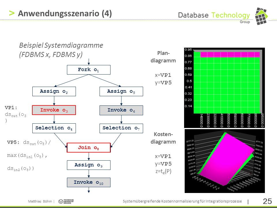 Matthias Böhm | Systemübergreifende Kostennormalisierung für Integrationsprozesse | 25 > Invoke o 3 Join o 8 Anwendungsszenario (4) Beispiel Systemdiagramme (FDBMS x, FDBMS y) Plan- diagramm x= VP1 y= VP5 Kosten- diagramm x= VP1 y= VP5 z=t e (P) Invoke o 3 Fork o 1 Assign o 5 Assign o 2 Selection o 4 Join o 8 Assign o 9 Invoke o 10 Invoke o 6 Selection o 7 VP1: ds out (o 3 ) VP5: ds out (o 8 )/ max(ds in1 (o 8 ), ds in2 (o 8 ))