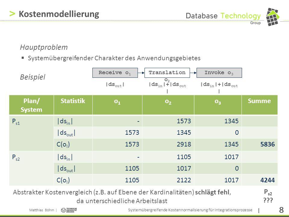 Matthias Böhm | Systemübergreifende Kostennormalisierung für Integrationsprozesse | 19 > Statistische Korrektur Intuition zum Algorithmus StatisticalCorrection Problem: Inkonsistente und unvollständige Statistiken P MTM o1o1 o2o2 o3o3 o4o4 o6o6 o5o5 o7o7 t e (o p1 ) |ds in | |ds out | t e (o p2 ) |ds in | |ds out | t e (o 2 ) |ds in | |ds out | t e (o 1 ) |ds out | 1) Prüfung |ds out |(o i ) == |ds in |(o i+1 ) t e (o 3 ) |ds in | |ds out | t e (o 4 ) |ds in | |ds out | t e (o 5 ) |ds in | |ds out | t e (o 7 ) |ds in | |ds out | t e (o 6 ) |ds in | |ds out | 2) Interpolation Idee Bestimmung von Inkonsistenzen zwischen Statistiken Löschung von inkonsistenten Statistiken Berechnung (Interpolation) fehlender Statistiken Statistiken welche nicht erhobenen werden konnten Statistiken welche aus 1:N / N:M Abbildungen hervorgegangen sind Statistiken welche im Zuge der Konsistenzanalyse gelöscht wurden