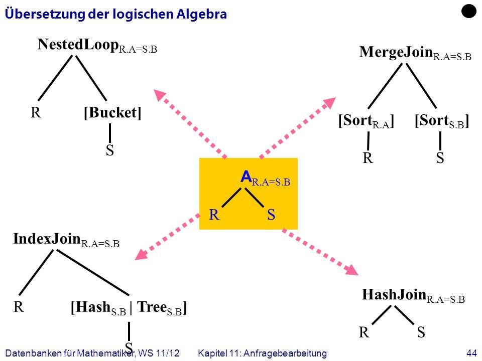 Datenbanken für Mathematiker, WS 11/12Kapitel 11: Anfragebearbeitung44 Übersetzung der logischen Algebra RS A R.A=S.B RS HashJoin R.A=S.B RS MergeJoin