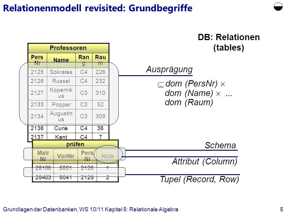 Grundlagen der Datenbanken, WS 10/11 Kapitel 5: Relationale Algebra6 Relationenmodell revisited: Definitionen Gegeben sei eine Menge von Wertebereichen primitiver Datentypen {D 1,..., D m }, die als Domains bezeichnet werden.