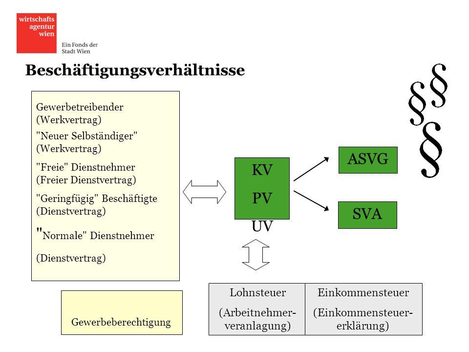 Beschäftigungsverhältnisse KV PV UV ASVG SVA Gewerbeberechtigung Gewerbetreibender (Werkvertrag)