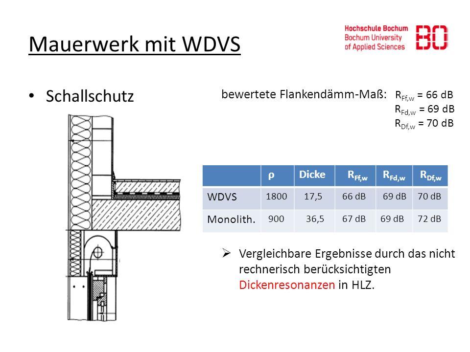 Mauerwerk mit WDVS bewertete Flankendämm-Maß: R Ff,w = 66 dB R Fd,w = 69 dB R Df,w = 70 dB Vergleichbare Ergebnisse durch das nicht rechnerisch berück