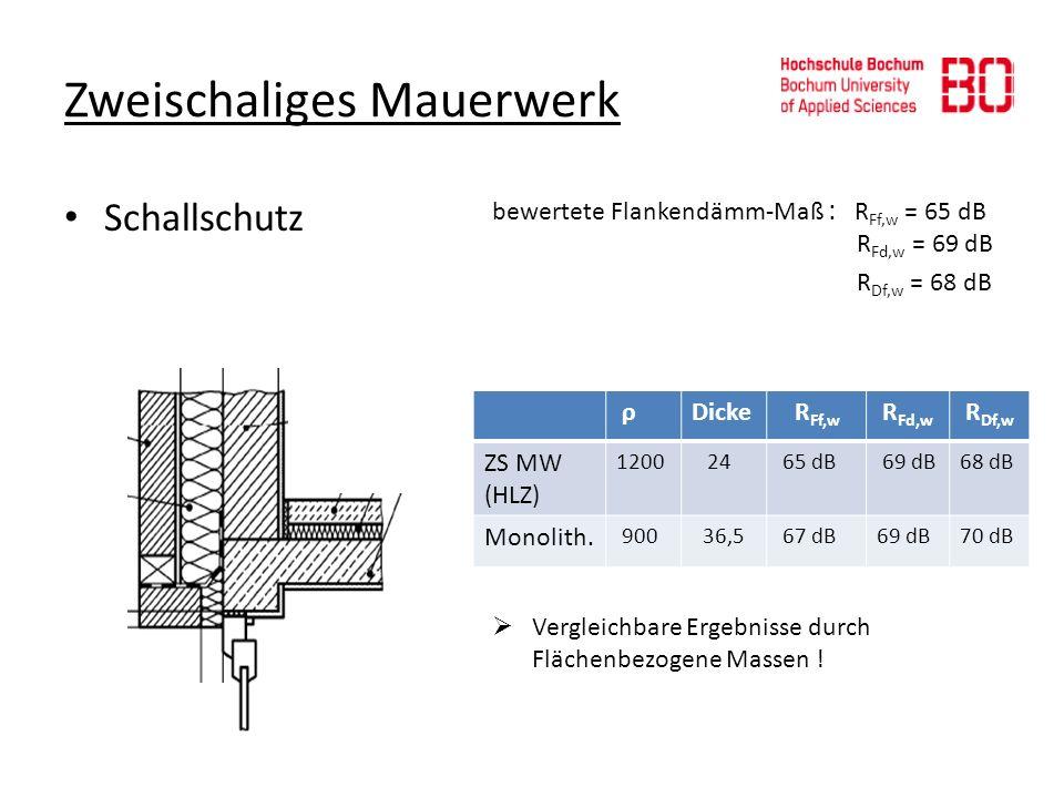 Zweischaliges Mauerwerk Schallschutz bewertete Flankendämm-Maß : R Ff,w = 65 dB R Fd,w = 69 dB R Df,w = 68 dB Vergleichbare Ergebnisse durch Flächenbe