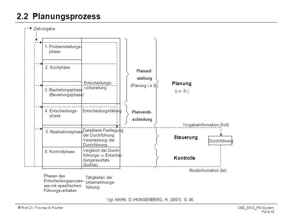 Prof. Dr. Thomas M. Fischer CBD_SS12_PKI-System Folie 15 2.2 Planungsprozess Vgl. HAHN, D./HUNGENBERG, H. (2001), S. 46. 1. Problemstellungs- phase 2.