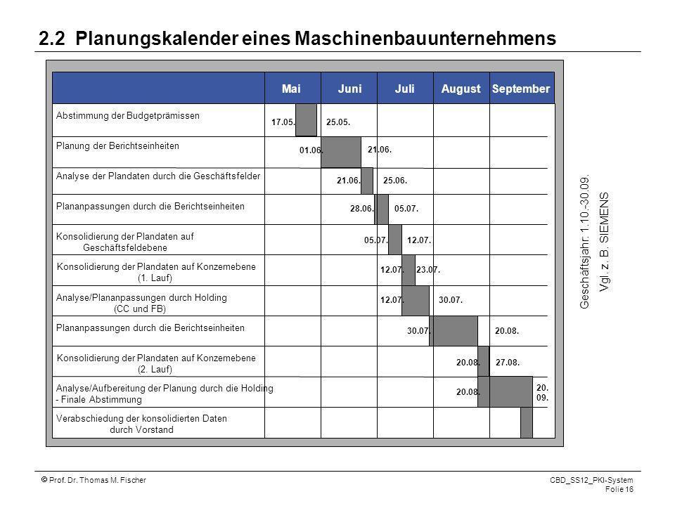 Prof. Dr. Thomas M. Fischer CBD_SS12_PKI-System Folie 16 2.2 Planungskalender eines Maschinenbauunternehmens JuniMaiJuliAugustSeptember Abstimmung der
