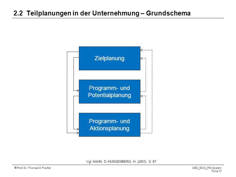 Prof. Dr. Thomas M. Fischer CBD_SS12_PKI-System Folie 17 2.2 Teilplanungen in der Unternehmung – Grundschema Programm- und Potentialplanung Zielplanun