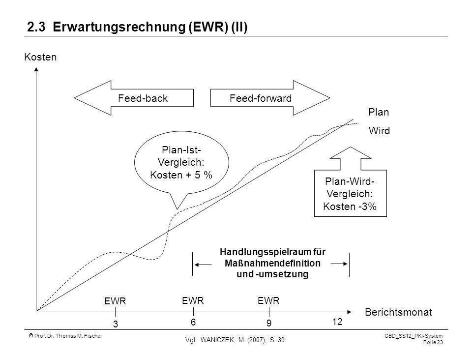 Prof. Dr. Thomas M. Fischer CBD_SS12_PKI-System Folie 23 2.3 Erwartungsrechnung (EWR) (II) Vgl. WANICZEK, M. (2007), S. 39. Feed-forward Feed-back Pla