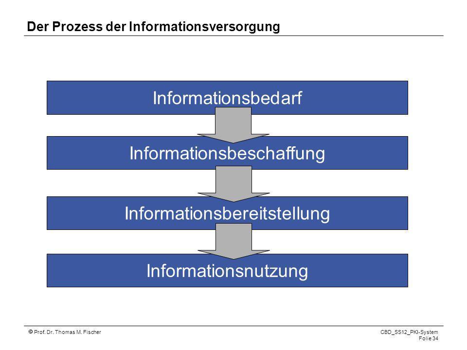 Prof. Dr. Thomas M. Fischer CBD_SS12_PKI-System Folie 34 Der Prozess der Informationsversorgung Informationsbedarf Informationsbeschaffung Information