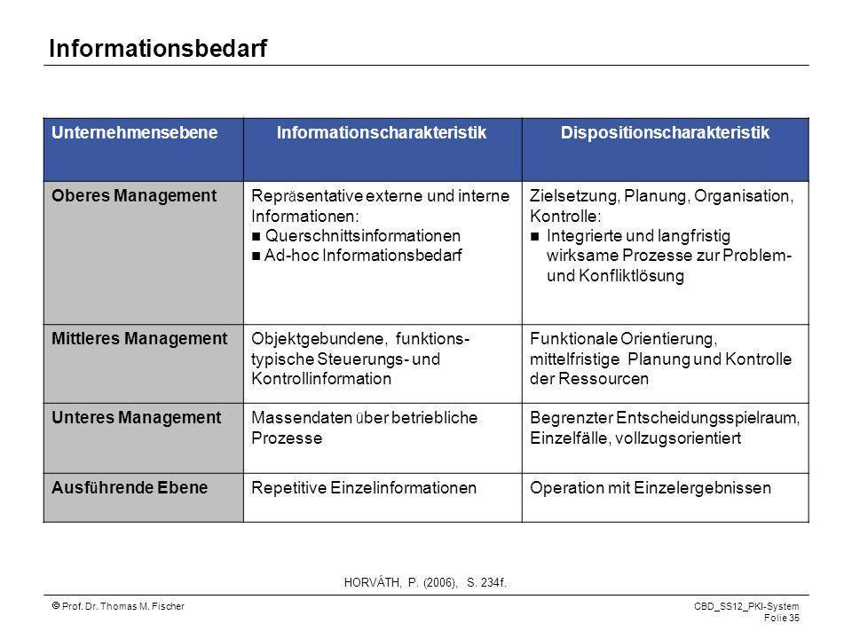 Prof. Dr. Thomas M. Fischer CBD_SS12_PKI-System Folie 35 Informationsbedarf UnternehmensebeneInformationscharakteristikDispositionscharakteristik Ober