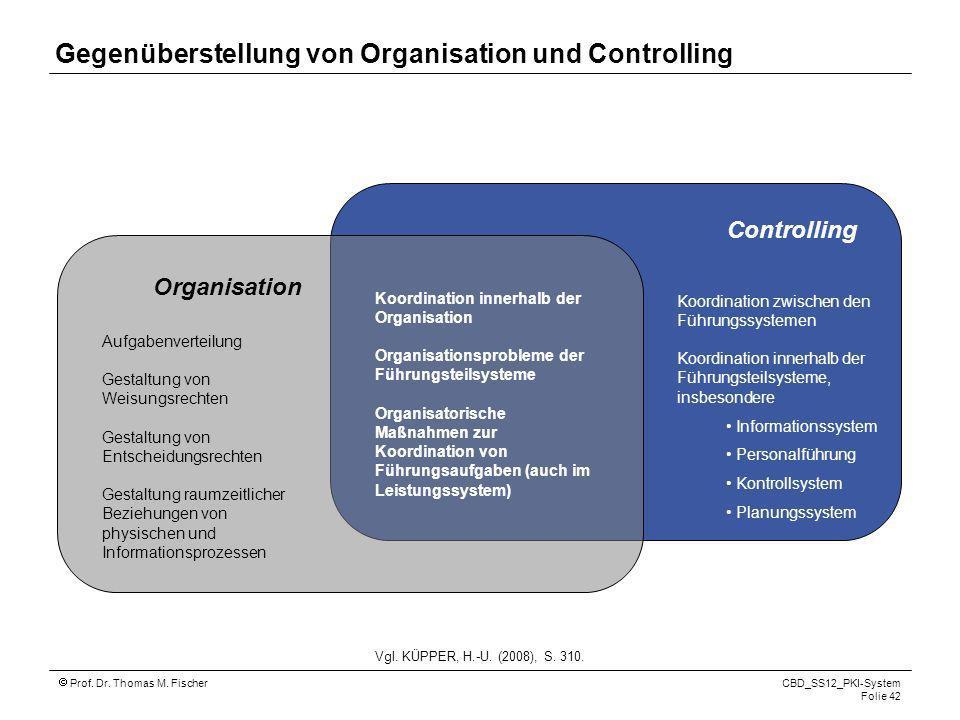 Prof. Dr. Thomas M. Fischer CBD_SS12_PKI-System Folie 42 Organisation Controlling Aufgabenverteilung Gestaltung von Weisungsrechten Gestaltung von Ent