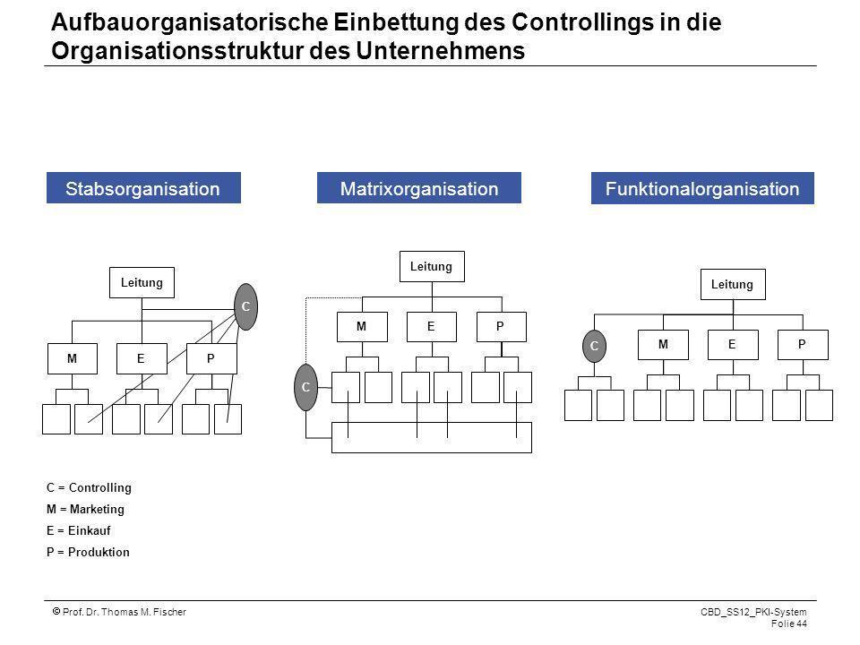 Prof. Dr. Thomas M. Fischer CBD_SS12_PKI-System Folie 44 Aufbauorganisatorische Einbettung des Controllings in die Organisationsstruktur des Unternehm