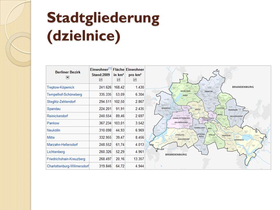 Stadtgliederung (dzielnice)