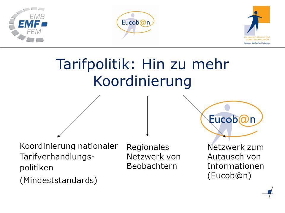 Tarifpolitik: Hin zu mehr Koordinierung Koordinierung nationaler Tarifverhandlungs- politiken (Mindeststandards) Regionales Netzwerk von Beobachtern Netzwerk zum Autausch von Informationen (Eucob@n)