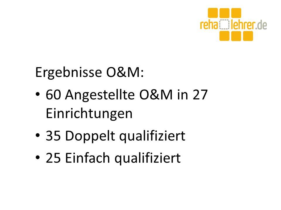 Ergebnisse O&M: 60 Angestellte O&M in 27 Einrichtungen 35 Doppelt qualifiziert 25 Einfach qualifiziert