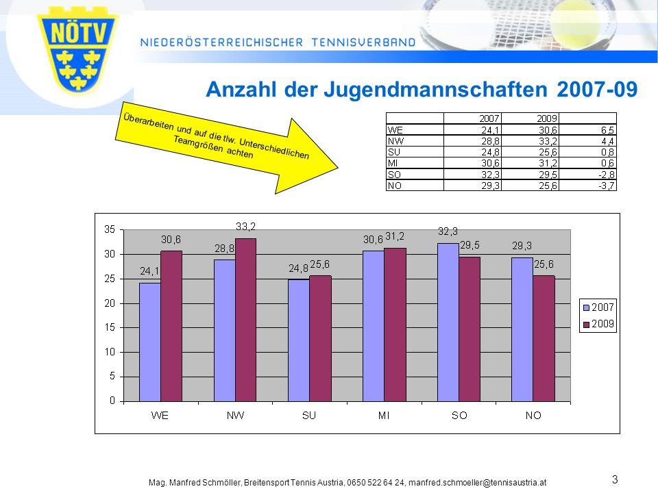 Mag. Manfred Schmöller, Breitensport Tennis Austria, 0650 522 64 24, manfred.schmoeller@tennisaustria.at 3 Anzahl der Jugendmannschaften 2007-09 Übera