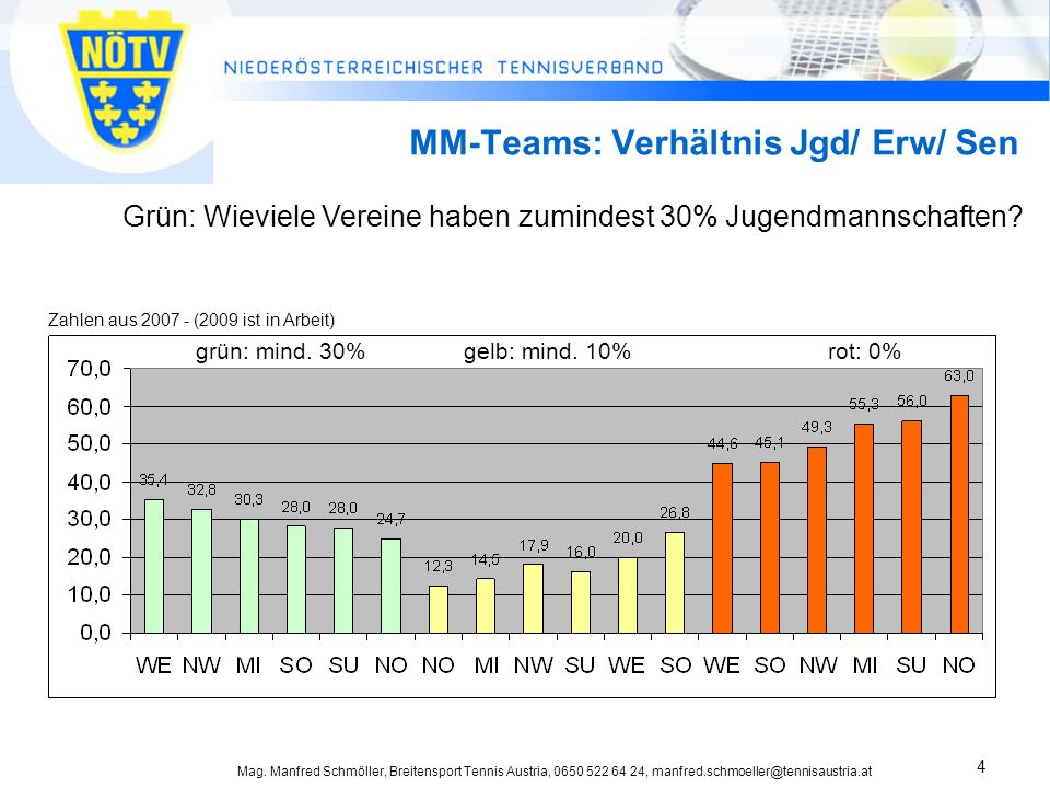 Mag. Manfred Schmöller, Breitensport Tennis Austria, 0650 522 64 24, manfred.schmoeller@tennisaustria.at 4 MM-Teams: Verhältnis Jgd/ Erw/ Sen Grün: Wi