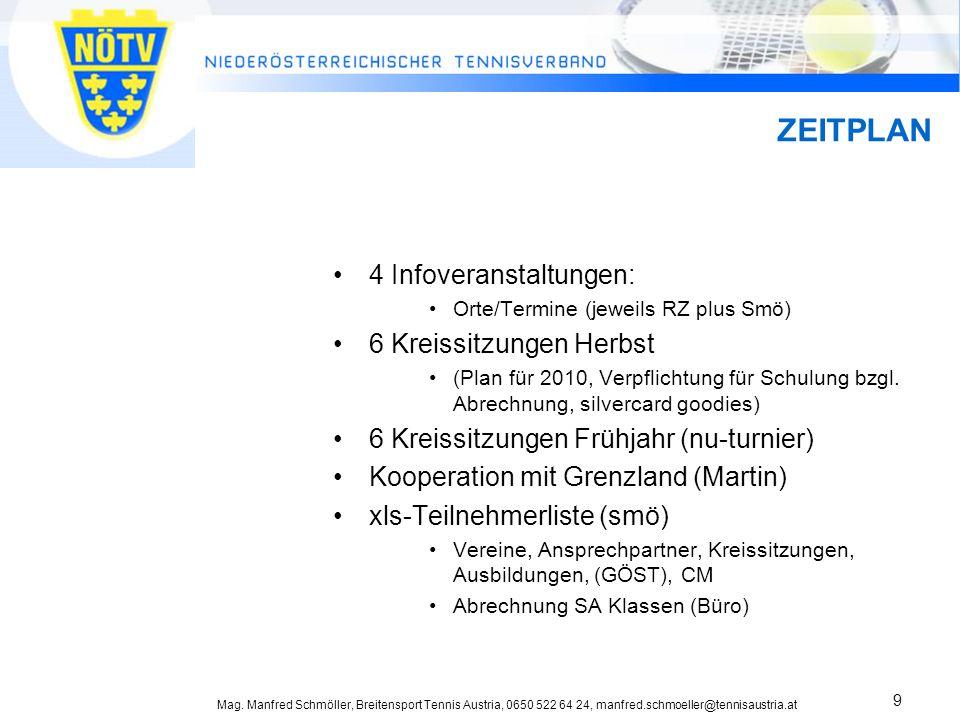 Mag. Manfred Schmöller, Breitensport Tennis Austria, 0650 522 64 24, manfred.schmoeller@tennisaustria.at 9 ZEITPLAN 4 Infoveranstaltungen: Orte/Termin